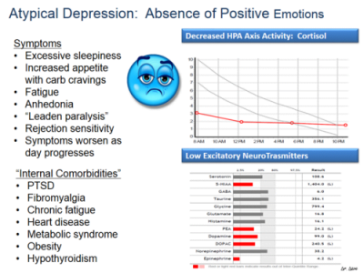 atypical depression 1